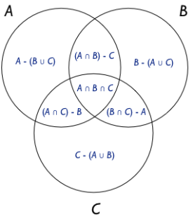 Venn diagram partitioning bosker blog these partitions can be organised in a table according to whether each of a b and c is included or excluded ccuart Images